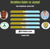 Ibrahima Balde vs Juanpi h2h player stats