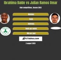 Ibrahima Balde vs Julian Ramos Omar h2h player stats