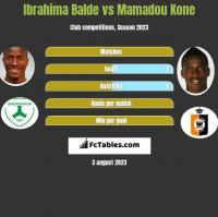 Ibrahima Balde vs Mamadou Kone h2h player stats