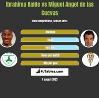 Ibrahima Balde vs Miguel Angel de las Cuevas h2h player stats