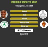 Ibrahima Balde vs Nano h2h player stats