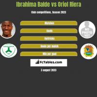 Ibrahima Balde vs Oriol Riera h2h player stats