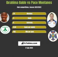 Ibrahima Balde vs Paco Montanes h2h player stats