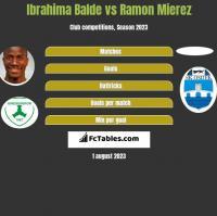 Ibrahima Balde vs Ramon Mierez h2h player stats