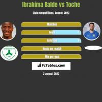 Ibrahima Balde vs Toche h2h player stats