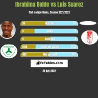 Ibrahima Balde vs Luis Suarez h2h player stats