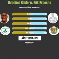 Ibrahima Balde vs Erik Exposito h2h player stats