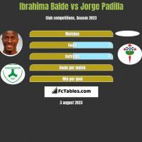Ibrahima Balde vs Jorge Padilla h2h player stats