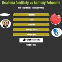Ibrahima Coulibaly vs Anthony Belmonte h2h player stats