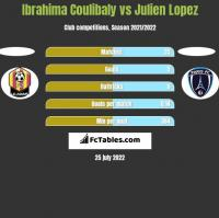 Ibrahima Coulibaly vs Julien Lopez h2h player stats