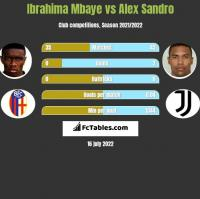 Ibrahima Mbaye vs Alex Sandro h2h player stats