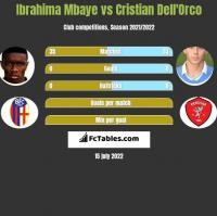 Ibrahima Mbaye vs Cristian Dell'Orco h2h player stats