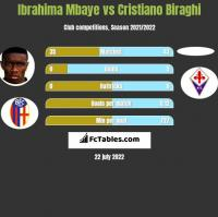 Ibrahima Mbaye vs Cristiano Biraghi h2h player stats