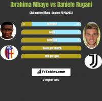 Ibrahima Mbaye vs Daniele Rugani h2h player stats