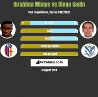 Ibrahima Mbaye vs Diego Godin h2h player stats