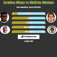 Ibrahima Mbaye vs Dimitrios Nikolaou h2h player stats