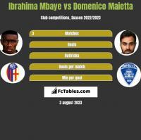 Ibrahima Mbaye vs Domenico Maietta h2h player stats