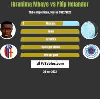 Ibrahima Mbaye vs Filip Helander h2h player stats