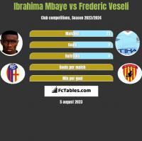 Ibrahima Mbaye vs Frederic Veseli h2h player stats