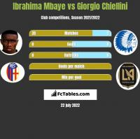 Ibrahima Mbaye vs Giorgio Chiellini h2h player stats
