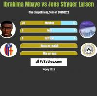 Ibrahima Mbaye vs Jens Stryger Larsen h2h player stats