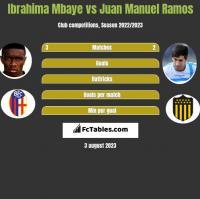 Ibrahima Mbaye vs Juan Manuel Ramos h2h player stats