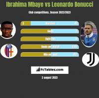 Ibrahima Mbaye vs Leonardo Bonucci h2h player stats