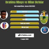 Ibrahima Mbaye vs Milan Skriniar h2h player stats