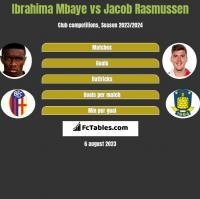 Ibrahima Mbaye vs Jacob Rasmussen h2h player stats