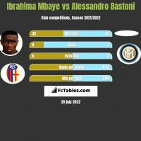 Ibrahima Mbaye vs Alessandro Bastoni h2h player stats
