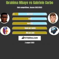 Ibrahima Mbaye vs Gabriele Corbo h2h player stats