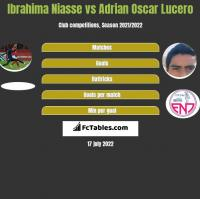Ibrahima Niasse vs Adrian Oscar Lucero h2h player stats
