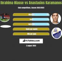 Ibrahima Niasse vs Anastasios Karamanos h2h player stats