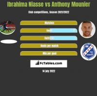 Ibrahima Niasse vs Anthony Mounier h2h player stats