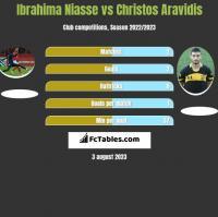 Ibrahima Niasse vs Christos Aravidis h2h player stats