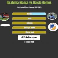 Ibrahima Niasse vs Dalcio Gomes h2h player stats