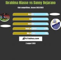 Ibrahima Niasse vs Danny Bejarano h2h player stats