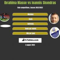 Ibrahima Niasse vs Ioannis Skondras h2h player stats
