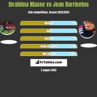 Ibrahima Niasse vs Jean Barrientos h2h player stats