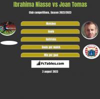 Ibrahima Niasse vs Joan Tomas h2h player stats