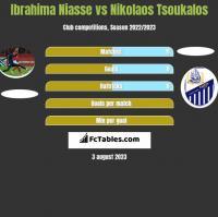 Ibrahima Niasse vs Nikolaos Tsoukalos h2h player stats