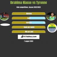 Ibrahima Niasse vs Tyronne h2h player stats