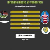 Ibrahima Niasse vs Vanderson h2h player stats