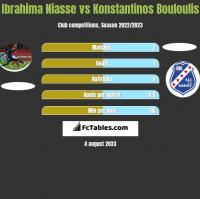 Ibrahima Niasse vs Konstantinos Bouloulis h2h player stats
