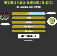 Ibrahima Niasse vs Angelos Tsigaras h2h player stats