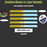 Ibrahima Niasse vs Lazar Romanic h2h player stats