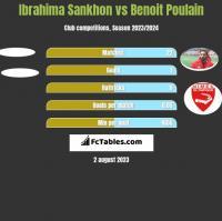 Ibrahima Sankhon vs Benoit Poulain h2h player stats