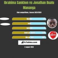Ibrahima Sankhon vs Jonathan Buatu Mananga h2h player stats