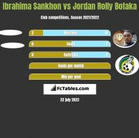 Ibrahima Sankhon vs Jordan Rolly Botaka h2h player stats