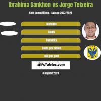 Ibrahima Sankhon vs Jorge Teixeira h2h player stats